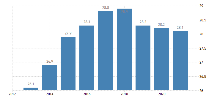 austria persons employed part time from 15 to 64 years eurostat data
