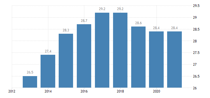 austria persons employed part time from 20 to 64 years eurostat data