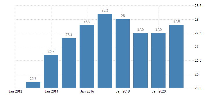austria persons employed part time from 25 to 54 years eurostat data