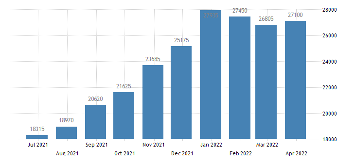 austria persons subject of asylum applications pending at the end of the month eurostat data