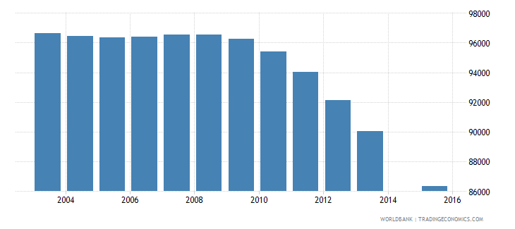 austria population age 15 total wb data