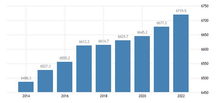 austria population aged 15 74 eurostat data
