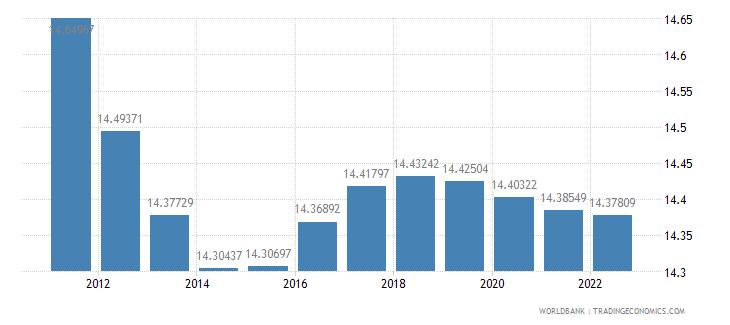 austria population ages 0 14 percent of total wb data