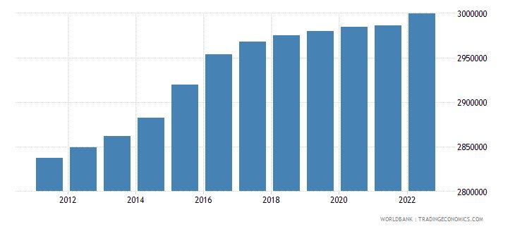 austria population ages 15 64 male wb data