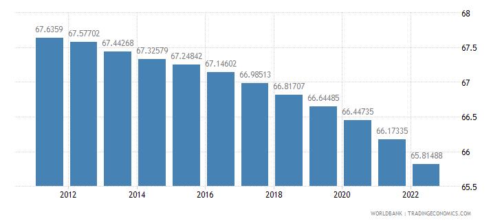 austria population ages 15 64 percent of total wb data