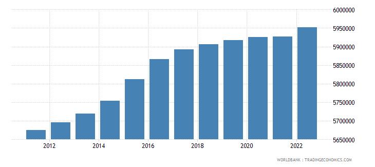 austria population ages 15 64 total wb data
