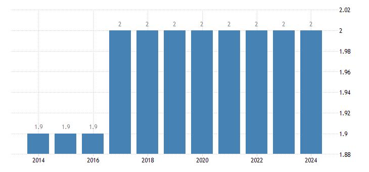 austria population as a percent of eu population eurostat data