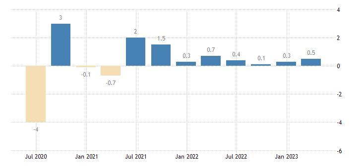 austria population employment total employment domestic concept eurostat data