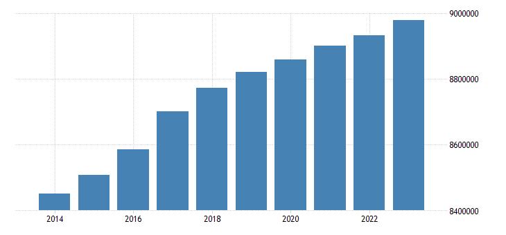 austria population eurostat data