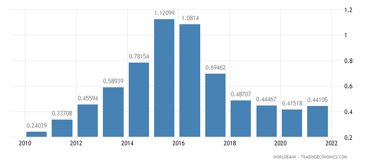 austria population growth annual percent wb data