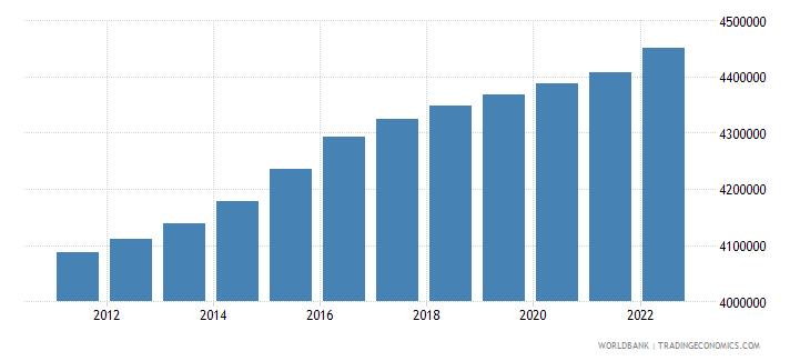 austria population male wb data