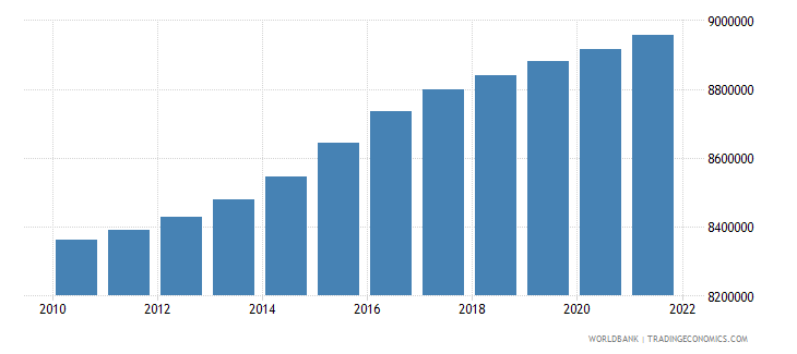 austria population total wb data