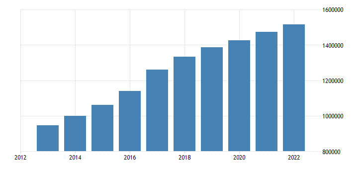 austria population without the citizenship of the reporting country eurostat data