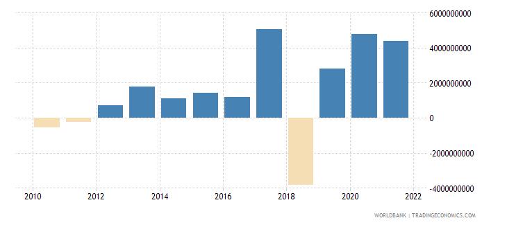 austria portfolio equity net inflows bop us dollar wb data