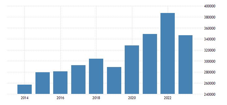 austria portfolio investement assets positions at the end of period eurostat data