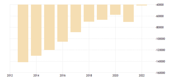 austria portfolio investement net positions at the end of period eurostat data