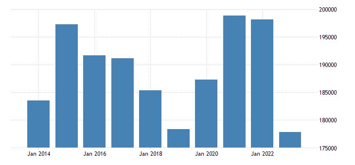 austria portfolio investment assets financial account debt securities eurostat data