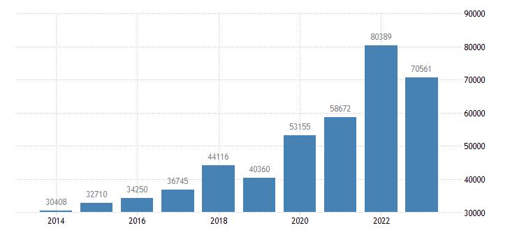 austria portfolio investment assets financial account equity eurostat data