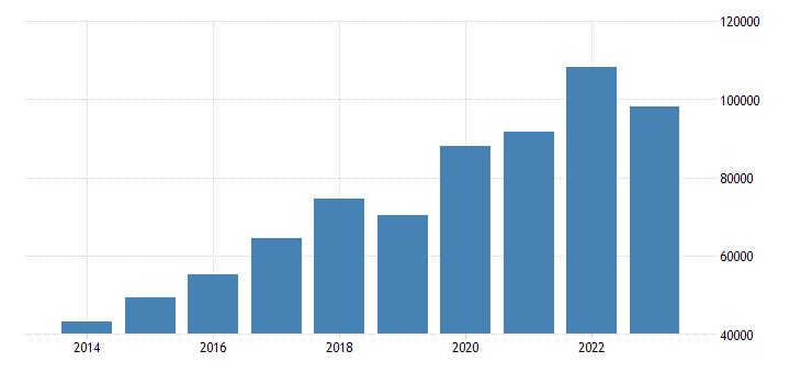 austria portfolio investment assets financial account investment fund shares units eurostat data