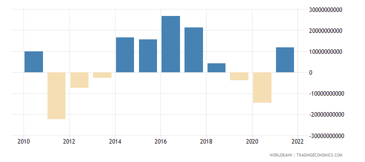 austria portfolio investment excluding lcfar bop us dollar wb data