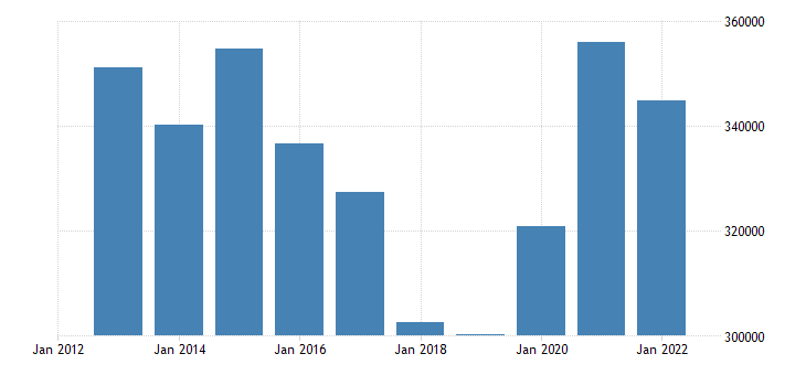 austria portfolio investment liabilities financial account debt securities eurostat data
