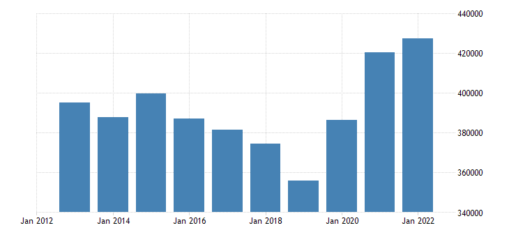 austria portfolio investment liabilities financial account eurostat data
