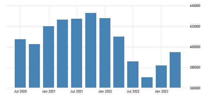 austria portfolio investment liabilities positions at the end of period eurostat data