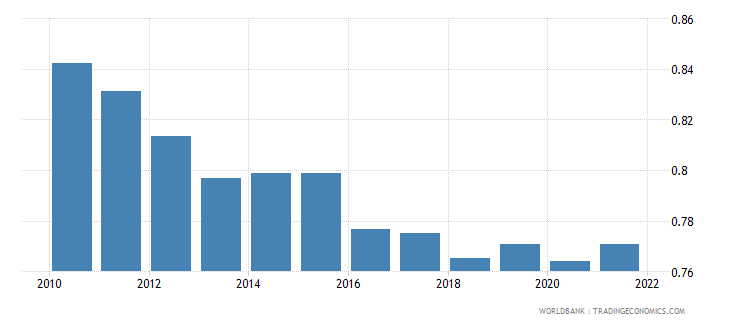 austria ppp conversion factor gdp lcu per international dollar wb data