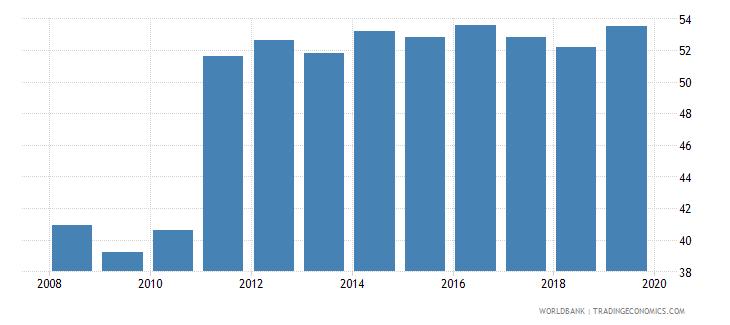 austria private credit bureau coverage percent of adults wb data