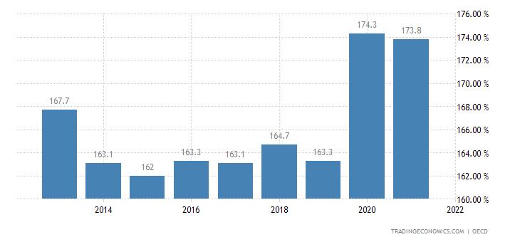 Austria Private Debt to GDP