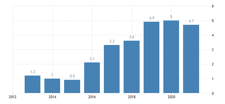 austria private sector credit flow consolidated eurostat data