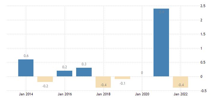 austria private sector credit flow debt securities non financial corporations eurostat data