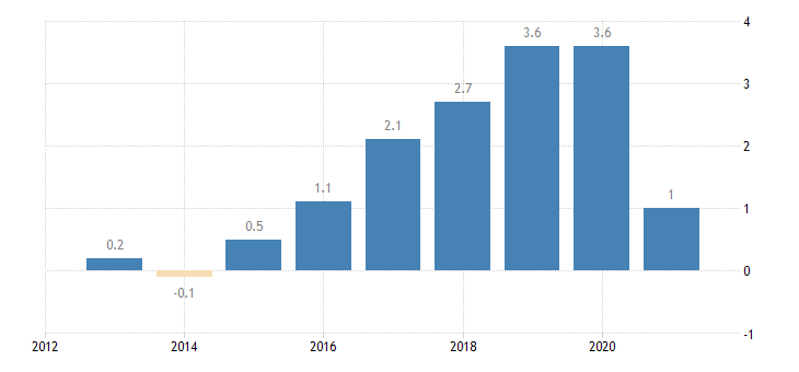 austria private sector credit flow loans non financial corporations consolidated eurostat data