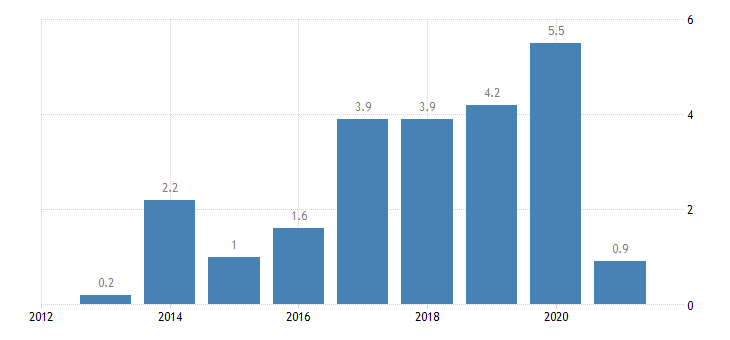 austria private sector credit flow loans non financial corporations eurostat data