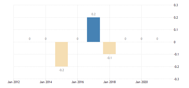 austria private sector credit flow loans non profit institutions serving households non consolidated eurostat data