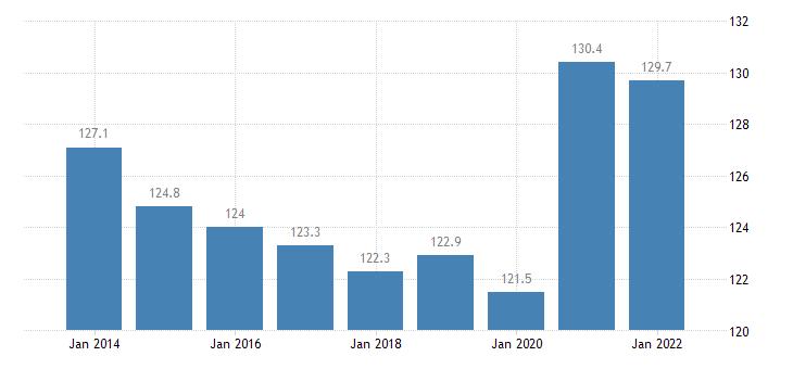austria private sector debt consolidated eurostat data