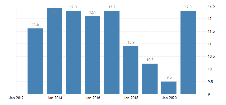austria private sector debt debt securities non financial corporations consolidated eurostat data