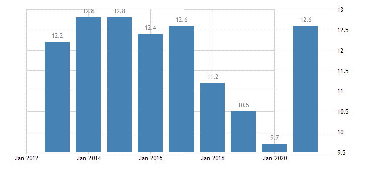 austria private sector debt debt securities non financial corporations eurostat data