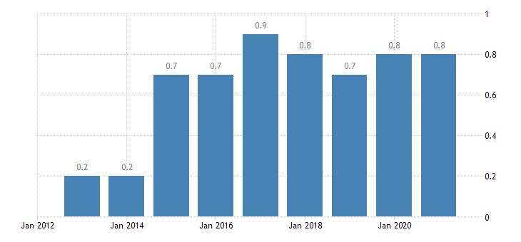 austria private sector debt loans non consolidated non profit institutions serving households eurostat data