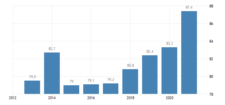austria private sector debt loans non financial corporations eurostat data