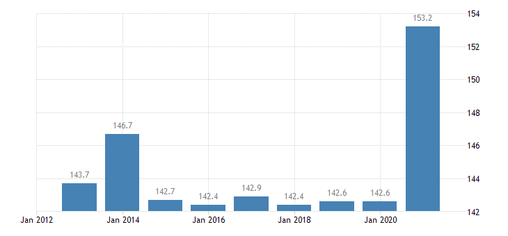 austria private sector debt non consolidated eurostat data