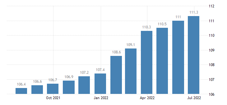 austria producer prices in industry manufacture of machinery equipment n e c eurostat data