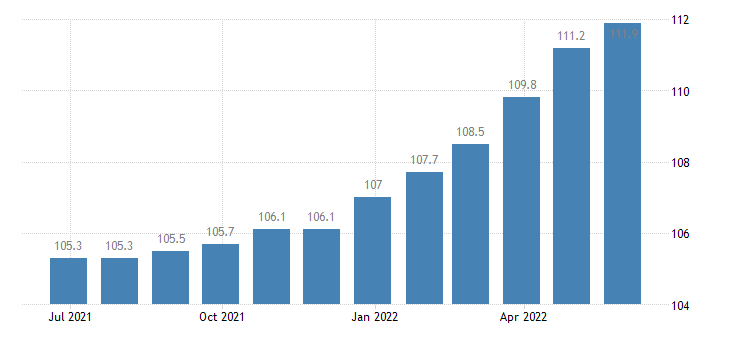 austria producer prices in industry mig consumer goods eurostat data