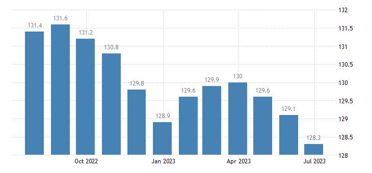 austria producer prices in industry mig intermediate goods eurostat data