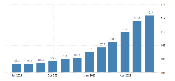 austria producer prices in industry mig non durable consumer goods eurostat data