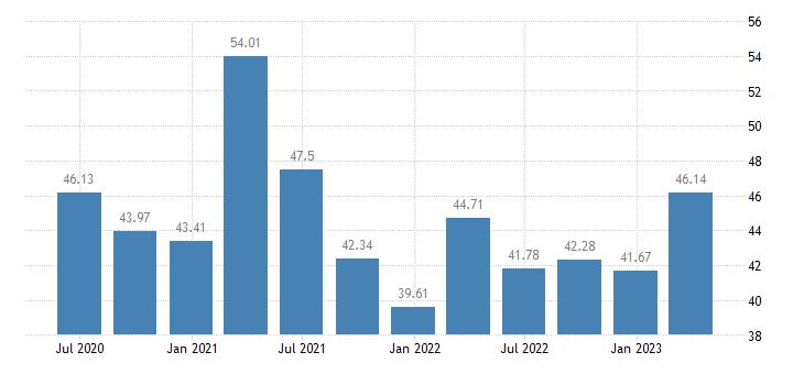 austria profit share of non financial corporations eurostat data