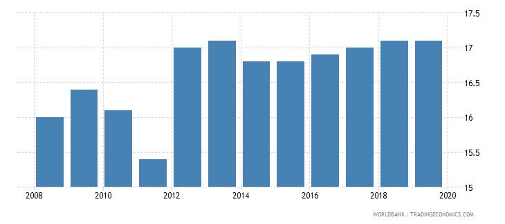 austria profit tax percent of commercial profits wb data