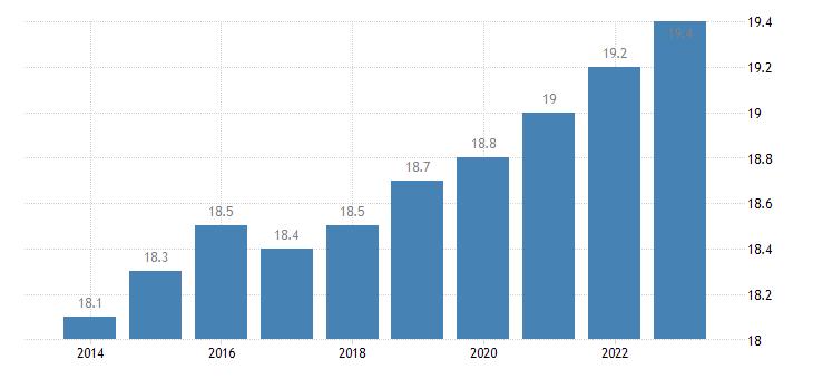austria proportion of population aged 65 over eurostat data