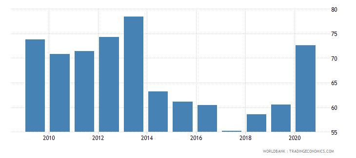 austria provisions to nonperforming loans percent wb data