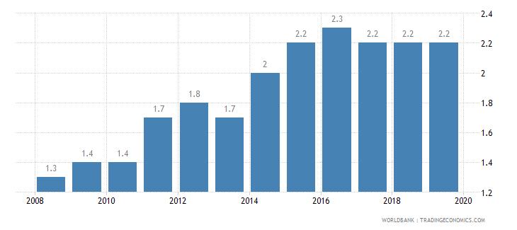 austria public credit registry coverage percent of adults wb data